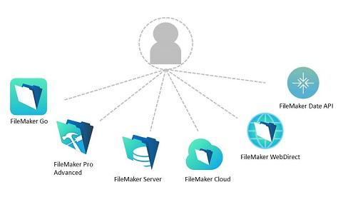 FileMakerプラットフォーム全製品をご利用いただくことが可能!
