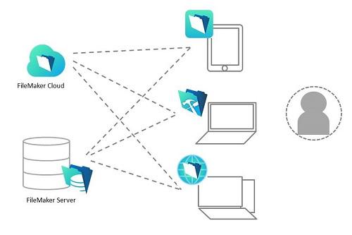 FileMakerユーザーライセンス