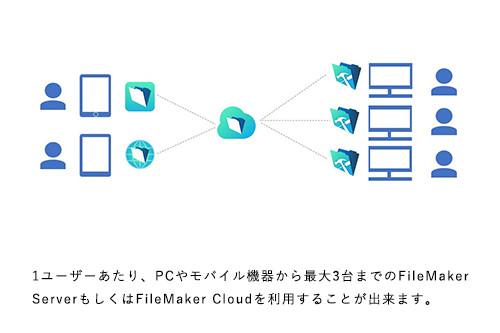 課内の5人が社内からはPCで、外出先からはモバイルでFileMaker Serverを利用したい。