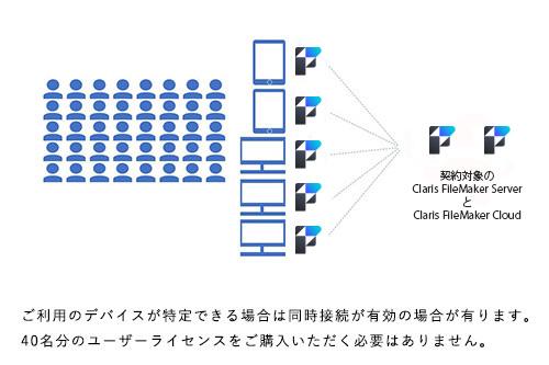 利用者は約40名。常時生産管理システムを参照および入力。ただし利用するPCは3台、iPadが2台。